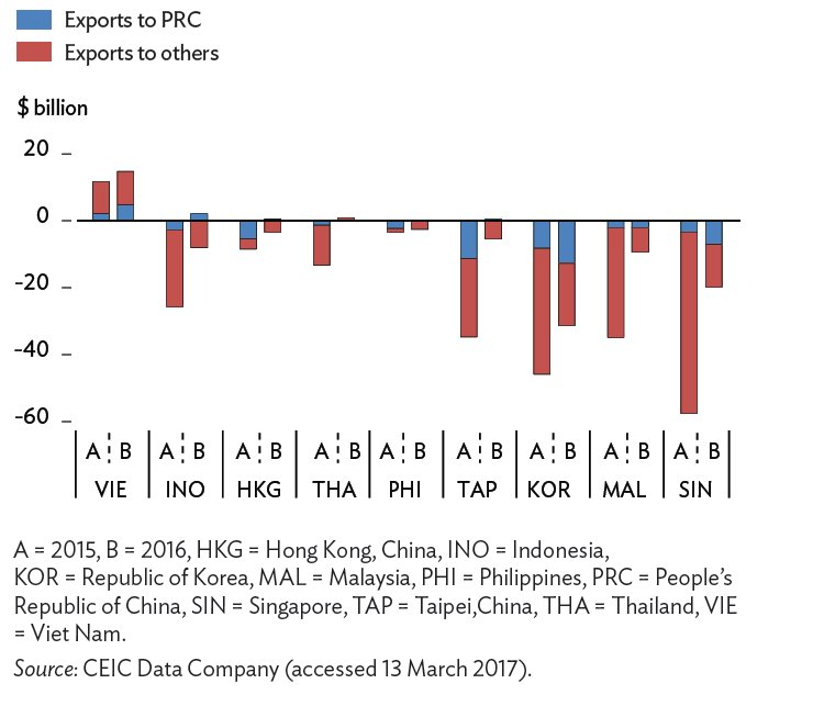 #Change in #exports to the #PRC.#China and #others (#Asia): #HK-#RI-#KR-#MAL-#PI-#SG-#TW-#TH-#VN) [#CEIC #data (#ADB.#ADO2017.#Highlights)]<br>http://pic.twitter.com/OAtrunMimU