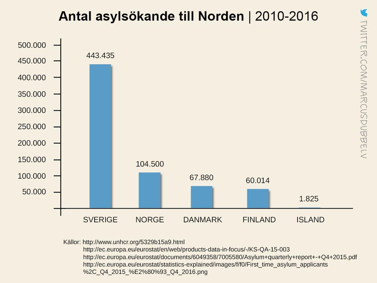 Det här är den svenska asylpolitik som vänstern kallar omänsklig. Utifrån våra resurser skulle jag snarare kalla den övermänsklig.