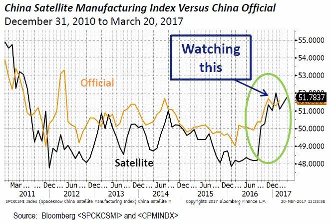 Resultado de imagen de china spaceknow