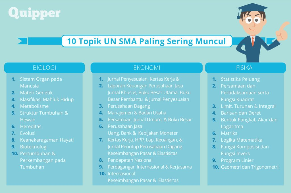 Quipper Video Cek Pinned On Twitter Quipperian Yuk Simak 10 Topik Paling Sering Muncul Di Ujian Nasional Semangat Ya Belajar Persiapan Un Nya Pejuangun Https T Co O8ltgg06rh