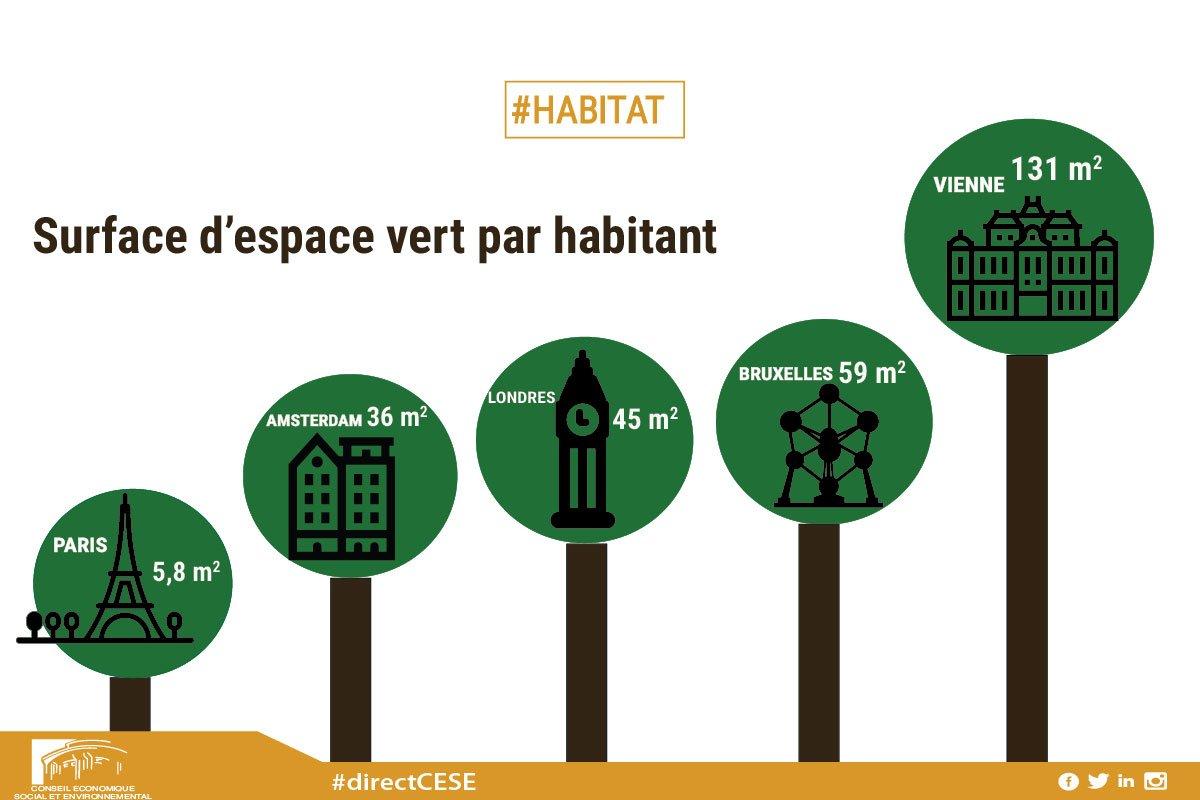espace vert par habitant