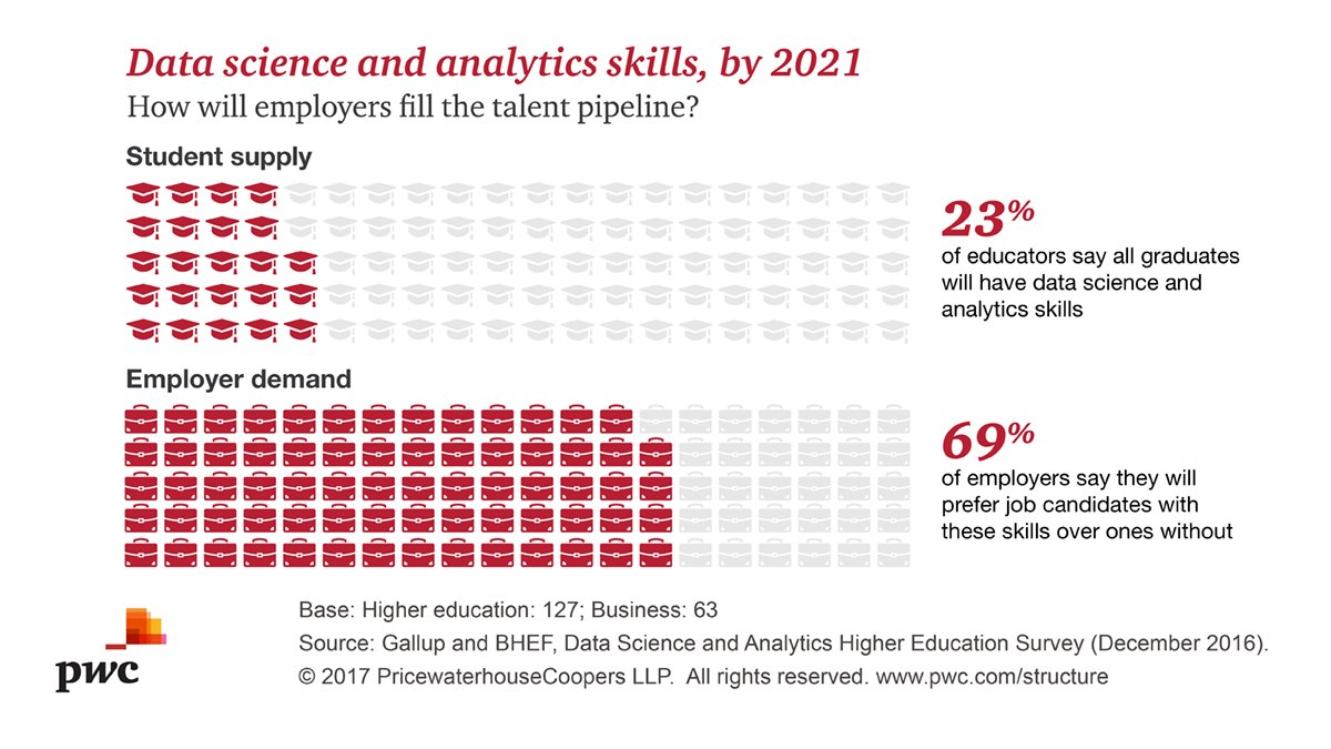 pwc llp on twitter 69% of employers say candidates data pwc llp on twitter 69% of employers say candidates data science analytics skills are preferred bhef learn more t co 1dfkdg0nly