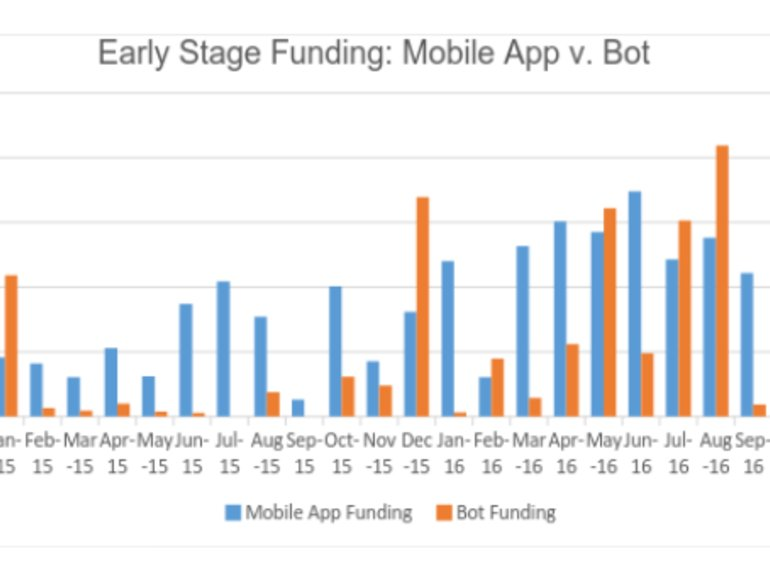 While bots get the buzz, apps get the lion's share of funding https://t.co/3260pOXaw3 https://t.co/cTd43UHmYn