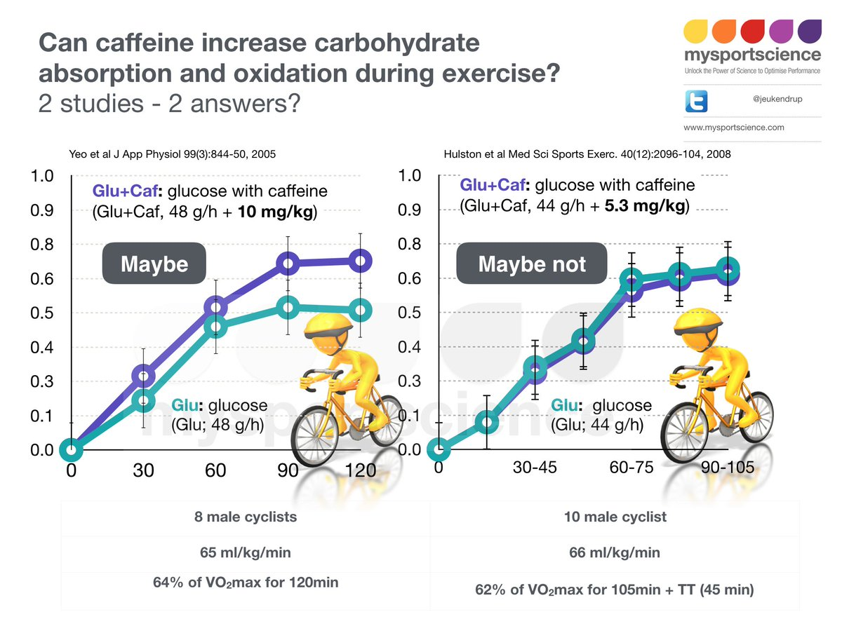 effect of caffeine on athletes during