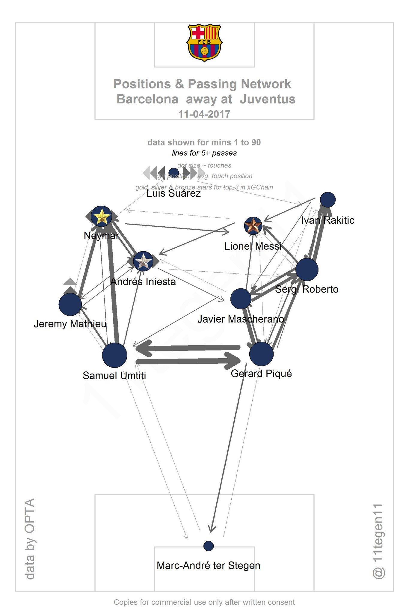 Tegen On Twitter Passmaps XGplot For Juventus Against - Juventus italy map
