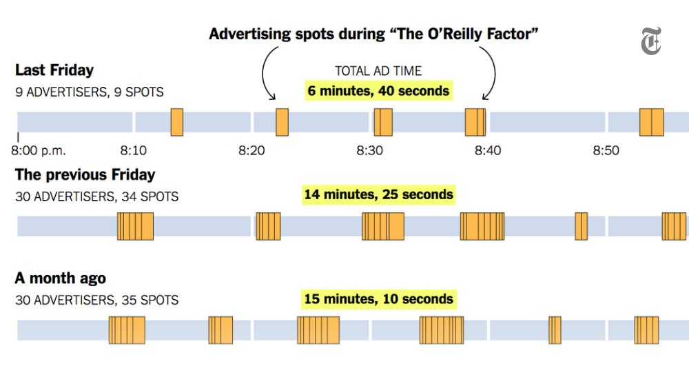 What the advertiser flight from Bill O'Reilly's show looked like https://t.co/ttg1hnsEIv https://t.co/SEPPp6kkYB