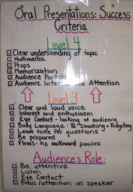 A2: I assess students with a variation of this rubric. Consistency helps them achieve mastery. #2ndaryELA https://t.co/lx5cAeR95k