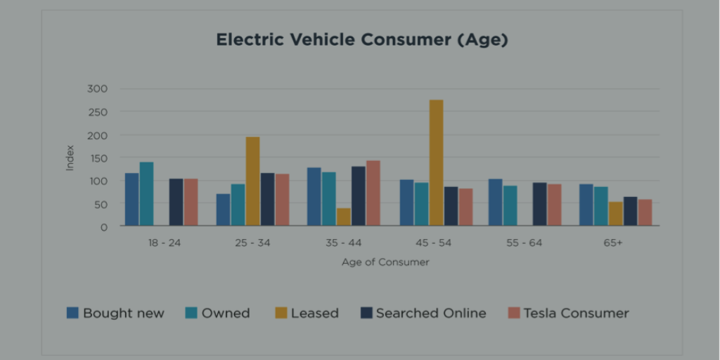 The strongest age segment for owning an electric vehicle is 35-44, whereas older generation X'ers tend to lease http://bit.ly/2geyWOc