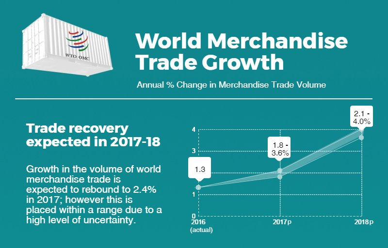 A rebound in merchandise trade volume growth is expected in 2017 and 2018. Full #WTOForecast and 2016 stats here: https://t.co/FuKafo7Rfd https://t.co/aBgXkNYw7K