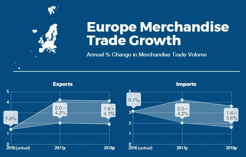 Europe: Merchandise exports grew by 1.4% while imports rose 3.1% in 2016. See the #WTOForecast 2017-18: https://t.co/FuKafo7Rfd https://t.co/LZXRd73qPv