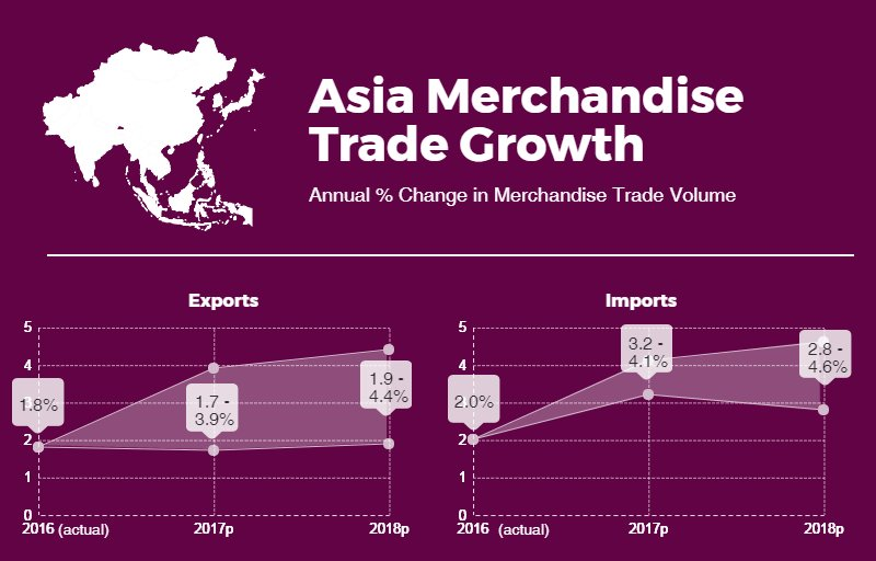 Asia: Exports up by 1.8% and imports up by 2% in 2016. See the #WTOForecast 2017-18: https://t.co/FuKafo7Rfd https://t.co/eQyELOxZXQ