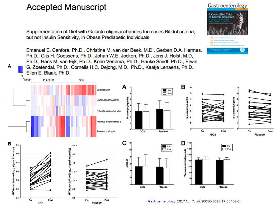 Daniel J Drucker On Twitter Prebiotics Revert Dysbiosis Defeat Obesity Insulinresistance Diabetes Inflammation In Mice Obese Humans Sorry Https T Co F0yxzbaq6s Https T Co Uyfqubzipb