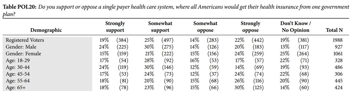 Age group most opposed to single-payer is the one that already has it (those age 65+).