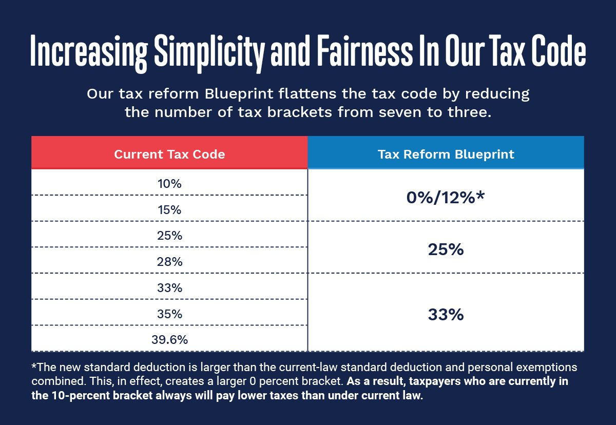 @HouseGOP have a bold plan for a simpler, fairer tax code. The time for tax reform is now. Re-tweet if you agree! https://t.co/rSYKbUeZiC