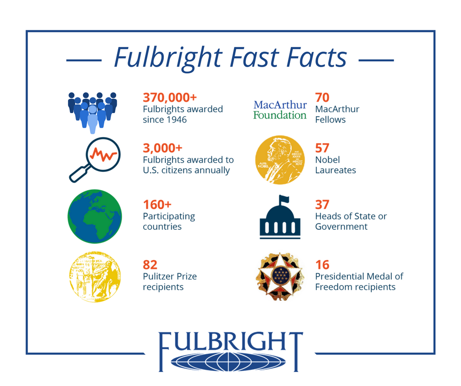 Did you know over 3,000 Fulbrights are awarded to U.S. citizens annually? @FulbrightPrgrm @FulbrightSchlrs https://t.co/hEizEwi0NZ