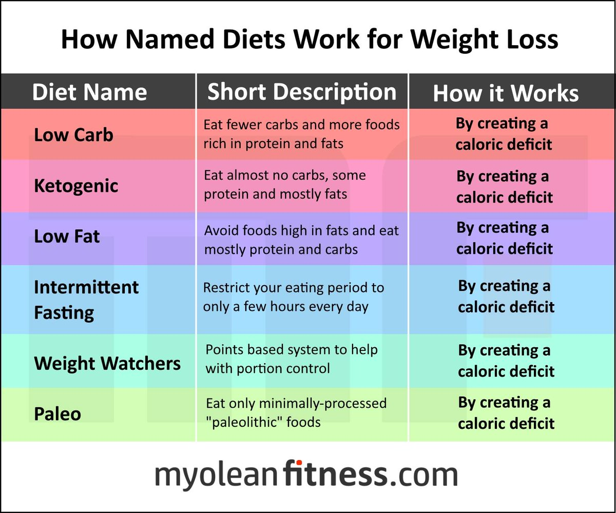 Great graphic showing that many diets work and why they work! https://t.co/ITviQWzrVB