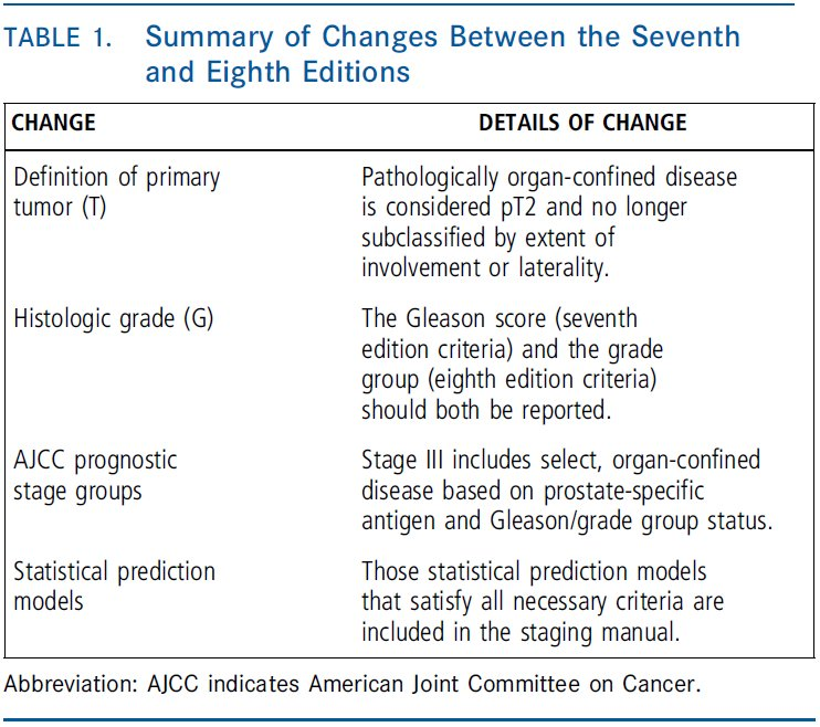 CA Cancer Journal On Twitter AJCC 8 Pathologically Organ Confined