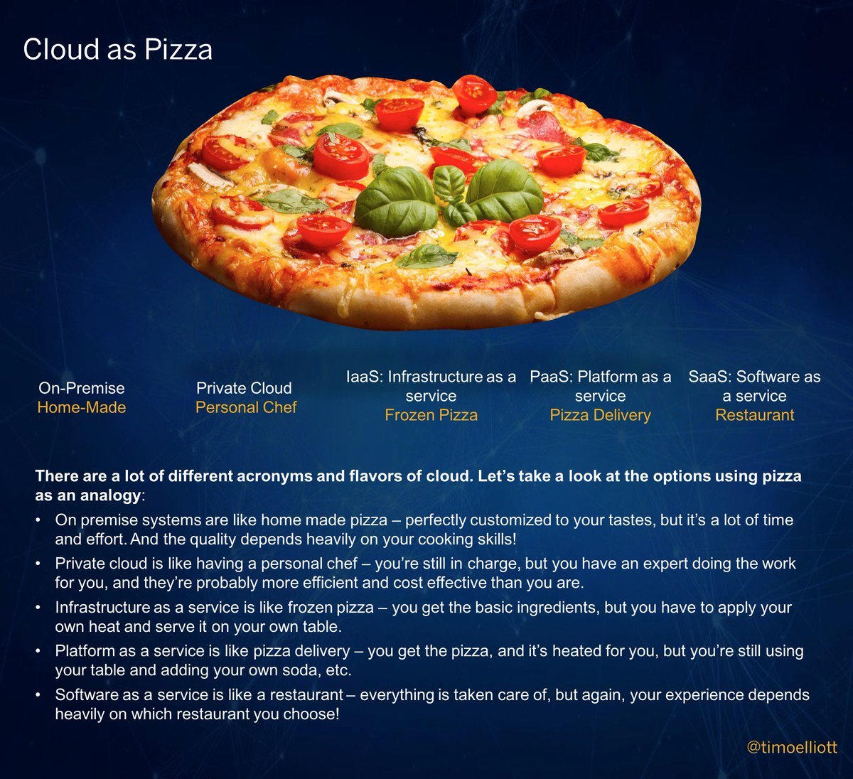 Confused by the acronyms? Here's #Cloud as Pizza! Enjoy... https://t.co/IzOKi6SjRB