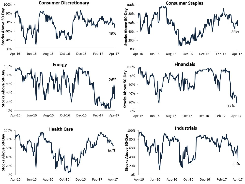 Sector breadth readings are really getting weak here: https://t.co/9qwM7IJVv5  $SPY $$ https://t.co/BLk7PNKWaT