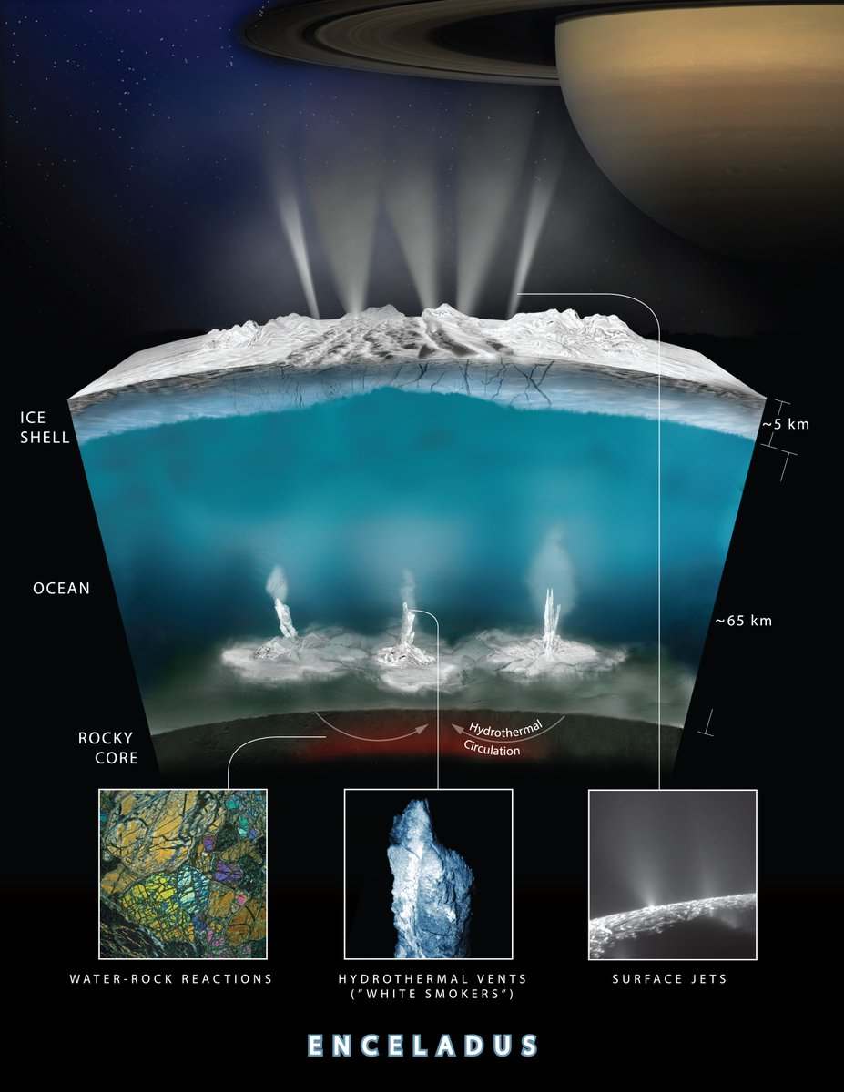 #OceanWorlds: A potential chemical energy source for life is pouring into the ocean of #Saturn's moon Enceladus: https://t.co/qlmKmIIUqN