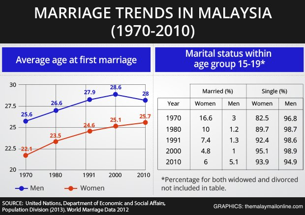 marriage rate trend analysis But divorces rate is showing quite different trend in 1970, the divorce rate was 1 million and it increased slightly to just under 15 million but the figure again reached to same point that where it started in 2000 (1 million.