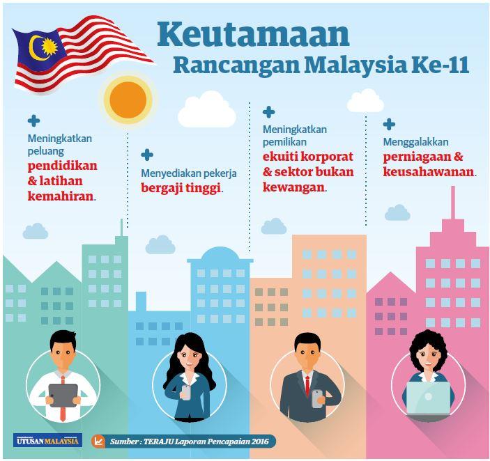 Dagangnews Com Sur Twitter Infografik Keutamaan Rancangan Malaysia Ke 11
