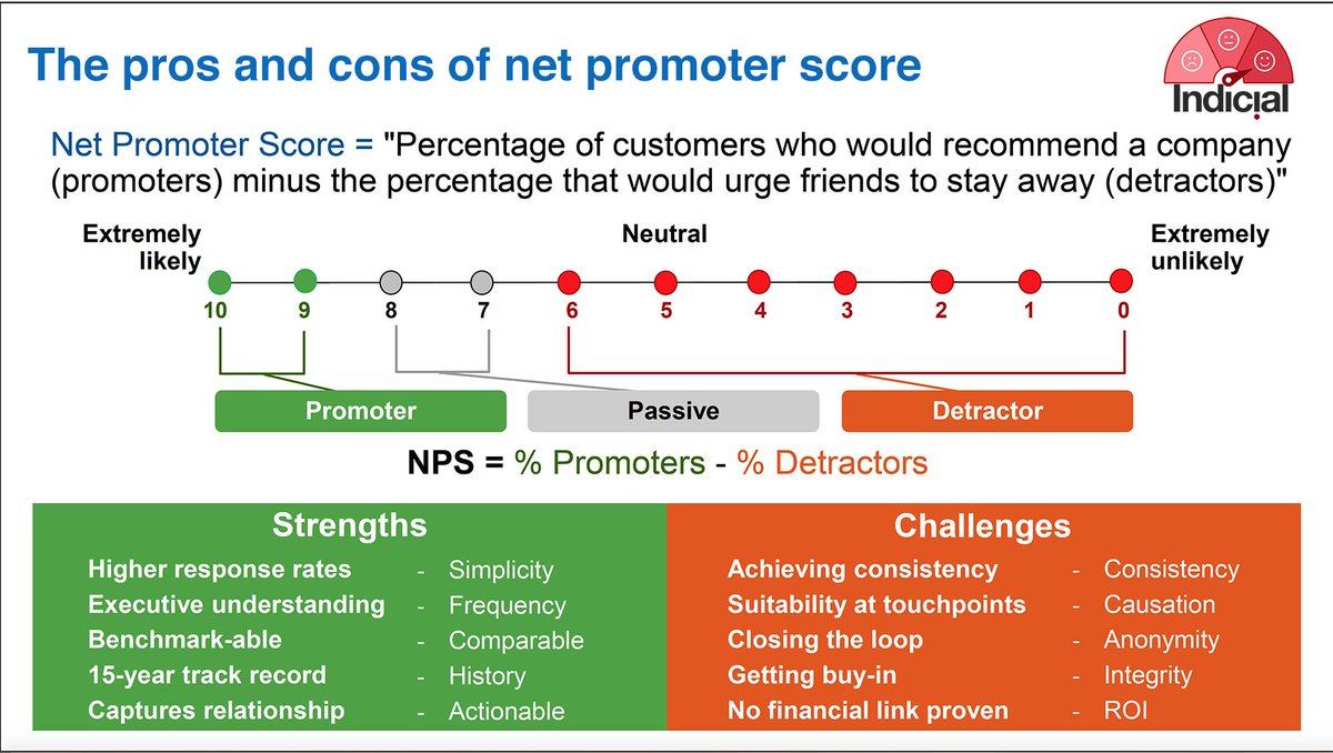 nps net promoter score Calculating your net-promoter score  compare net-promoter scores from specific regions, branches, service or sales reps, and customer segments.