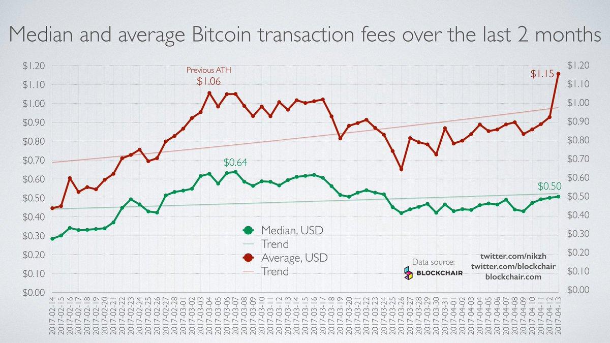 Nikita Zhavoronkov On Twitter The Average Bitcoin Transaction Fee Has Once Again Exceeded 1 Chart Via Blockchair