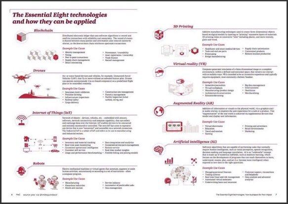 8 etkin teknoloji 1 YapayZeka 2 IoT 3Blockchain 4 IHAlar 5 Robotlar 6S...