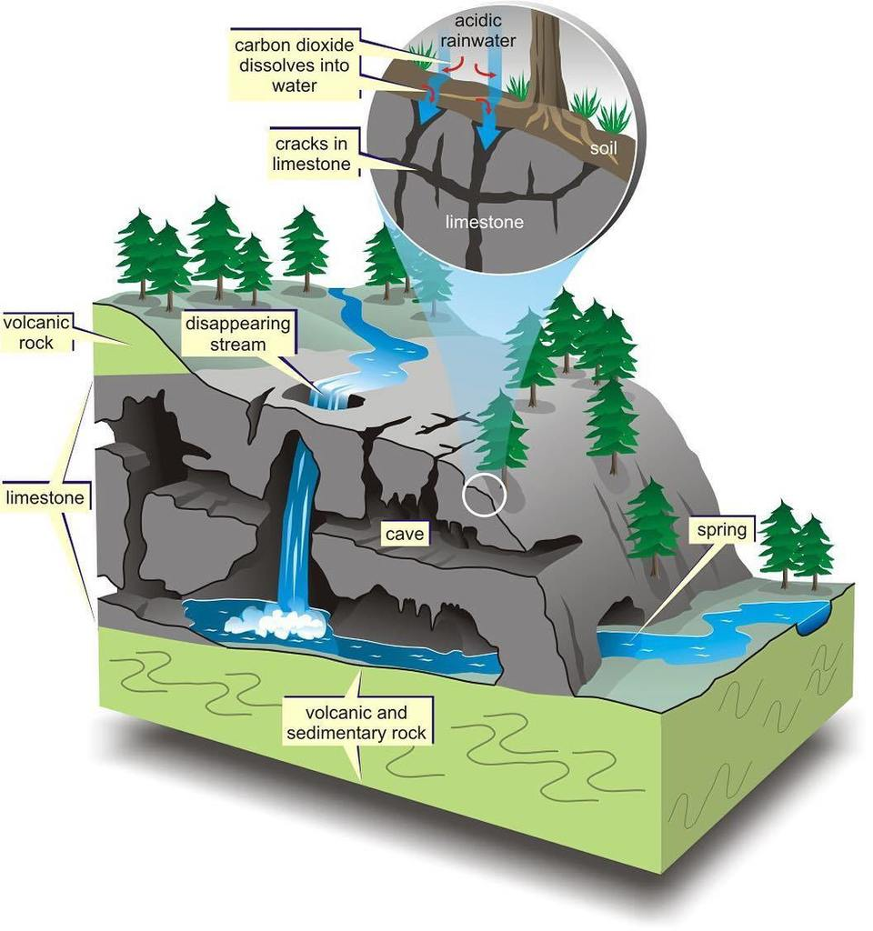 Amapaday on twitter diagram showing karst topography karst amapaday on twitter diagram showing karst topography karst topography is a landscape formed from the dissolution of soluble rocks s pooptronica Images