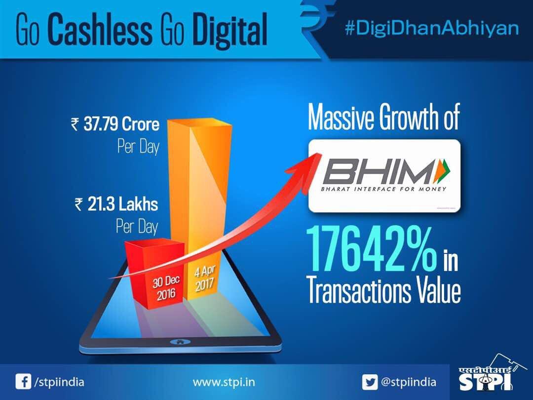 #BHIM transactions grew 17642%, from Rs. 21.3 lakhs on 30Dec'16 to Rs. 37.79 cr on 4Apr'17 #GoCashlessGoDigital #DigiDhanAbhiyan @rsprasad<br>http://pic.twitter.com/GRI7ptBxg2