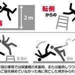 ちょっとの高さも命取り!転倒すると0メートルの高さでも死に至る危険性が…!?