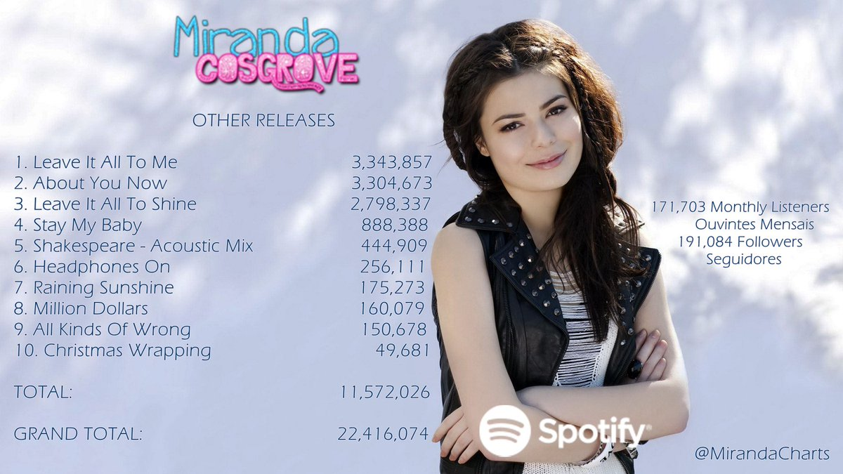 Miranda C Charts On Twitter Miranda Cosgrove Streams On Spotify And Views On Vevo Streams Spotify 22 416 074 Vevo 54 049 285 Total 76 465 359 Https T Co V0dgtgm5xz