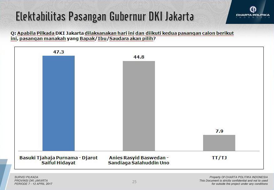 Survei Charta Politika: Ahok-Djarot 47,3%, Anies-Sandi 44,8%