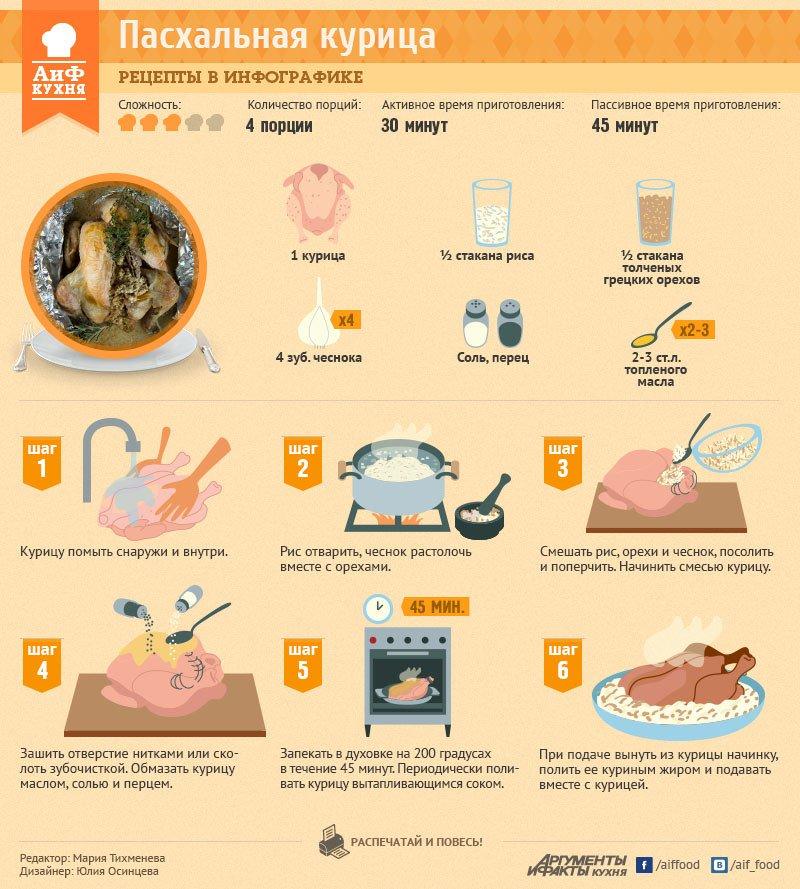 Рецепт пасхальный пирог