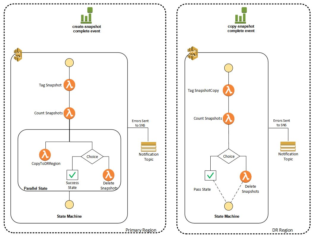 Amazon Web Services On Twitter Seeking Serverless Orchestration How To Create Diagrams For Architecture Thats Simple Checkout Stepfunctions Cloudwatch Events Reference
