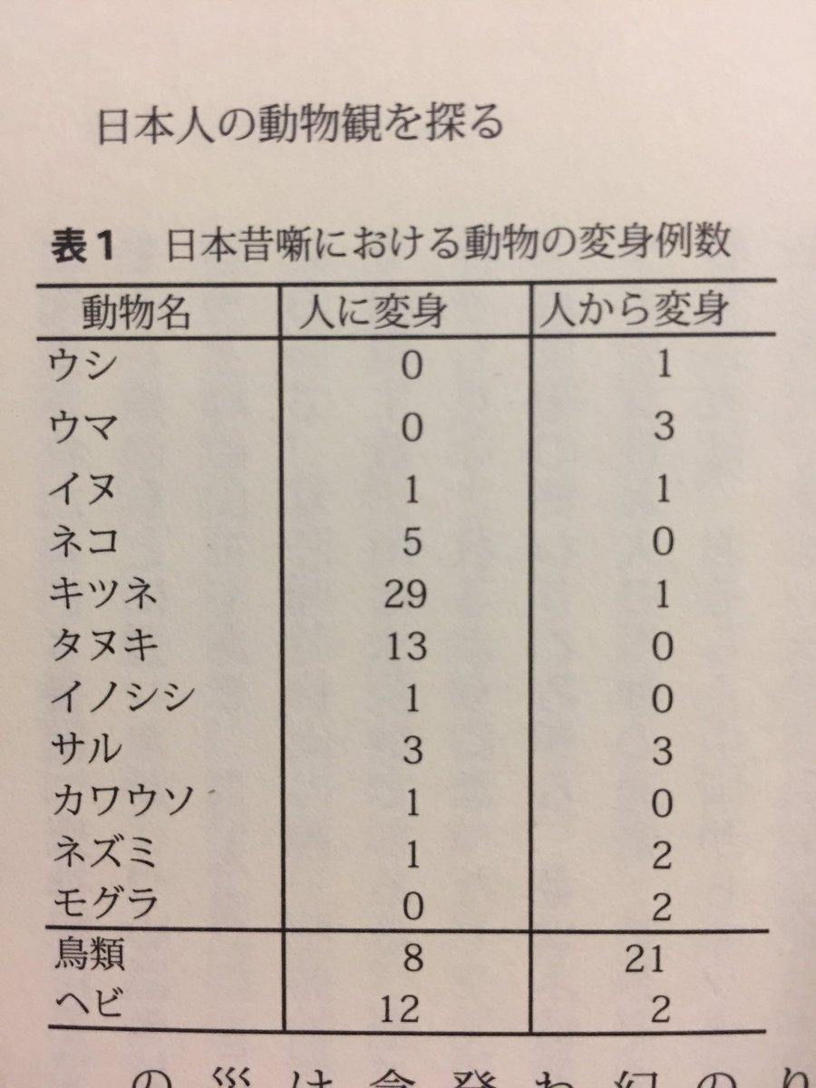 冒頭からすごいデータが出てきた (中村禎里「動物たちの日本史」P.9