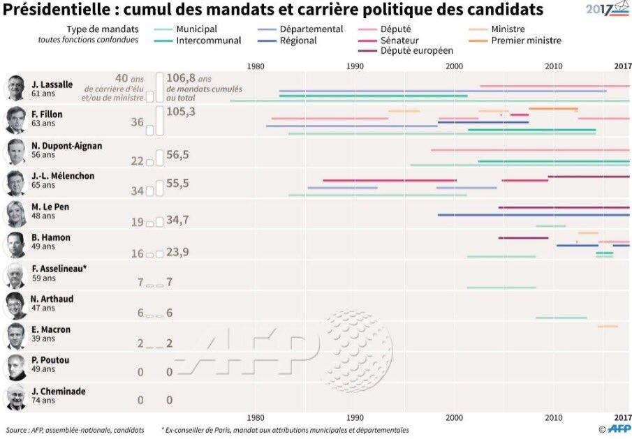 Tous se disent 'hors système'. L'AFP a compté leurs années de mandats politiques :  Fillon: 105,3 Melenchon: 55,5 Le Pen: 34,7 Macron: 2
