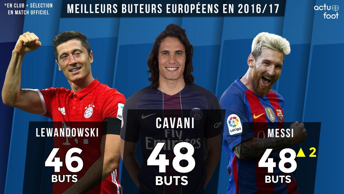 Lionel messi 48 buts en 2016 17 rejoint edinson cavani la t te des meilleurs buteurs d - Meilleur buteur en coupe d europe ...