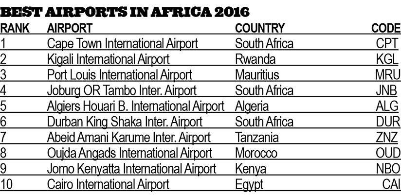 Mru Airport Code