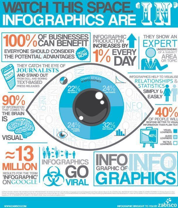 Why Every #SEO #Strategy Need #Infographics #DigitalMarketing #Marketing #defstar5 #MakeYourOwnLane #SMM #ContentMarketing #inboundmarketing<br>http://pic.twitter.com/8WgTXPpVbz