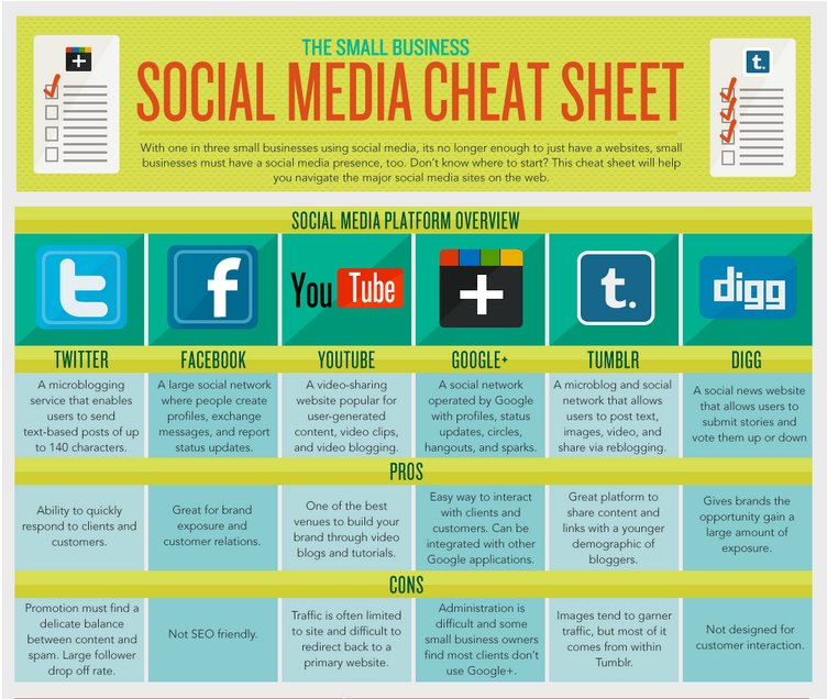 Social Media Cheat Sheet [#Marketing #DigitalMarketing #SMM #Mpgvip #defstar5 #SEO #makeyourownlane #growthhacking #infographics #business ]<br>http://pic.twitter.com/7ZDmzBwz0s