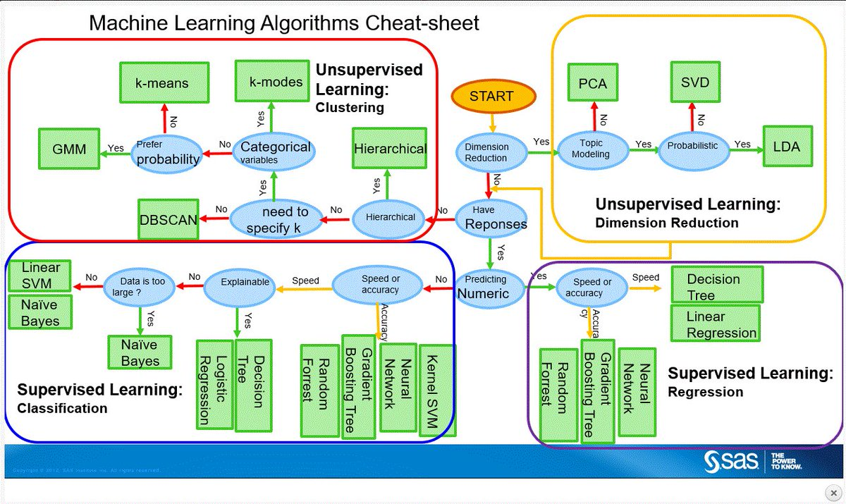 Wayne Thompson On Twitter Machine Learning Cheat Sheet Ml Ai