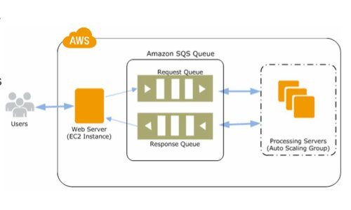 Amazon web services on twitter try using sqs fifo queues with 1212 pm 17 apr 2017 ccuart Images