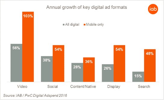 .@IABUK reports highest digital ad spend growth in 9 years https://t.co/wXVwyOxdlv https://t.co/HuUBSF4eYW