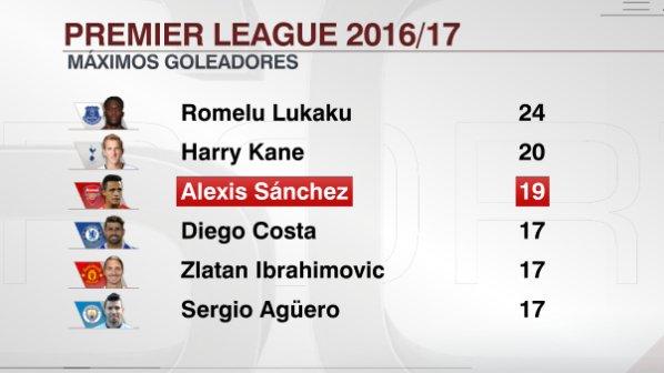 buscar auténtico buena reputación promoción Premier League : Alexis mantiene puestos máximos goleadores ...