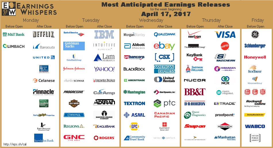 """Stocktwits a Twitter: """"Here s who reports earnings this week"""
