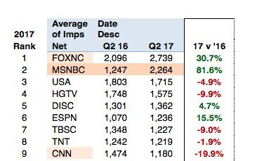 By Photo Congress || Cnn Ratings Falling