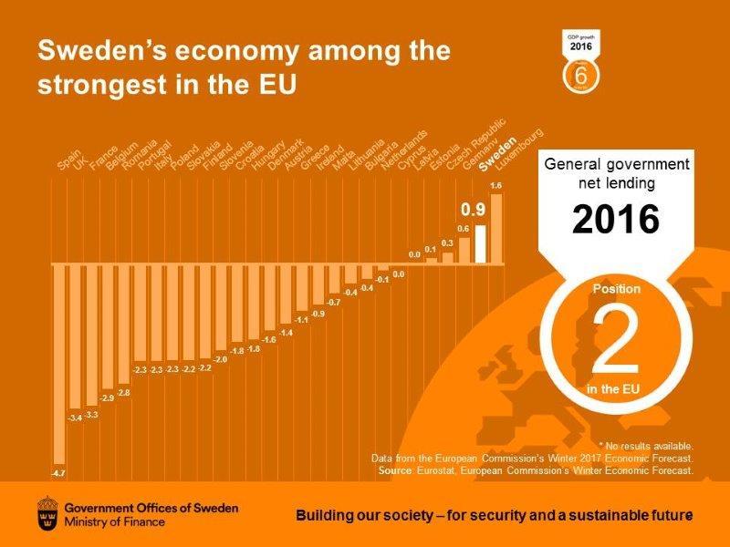 Sweden's economy among the strongest in the EU. https://t.co/gDiWAEhelg
