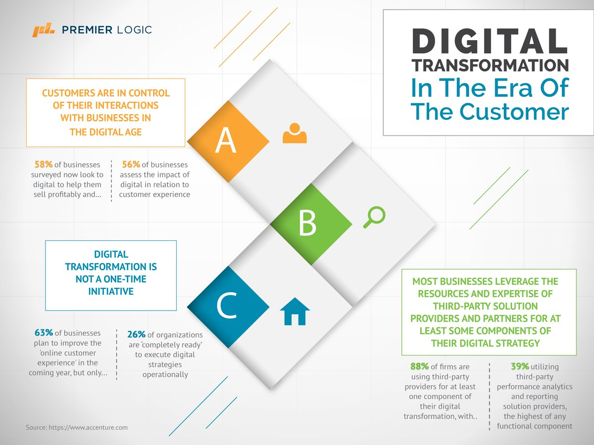 Fast-tracking #digitaltransformation with customer experience. #Infographics <br>http://pic.twitter.com/g5kvEfrGKu